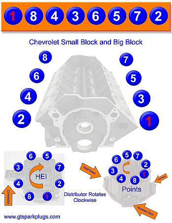 Chevy Hei Firing Order Diagram together with Spark Plug Wiring Diagram 1979 Chevy 350 likewise 1970 Chevelle Wiring Diagram together with 72 Chevelle Firewall Wiring together with Spark Plug Wiring Diagram Chevy 350 Motor. on gm hei distributor wiring diagram