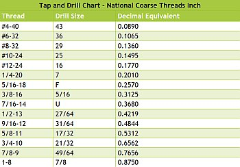 Drill and Tap Chart - INCH