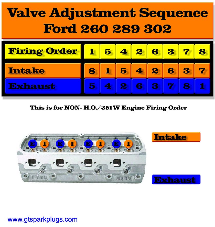 ford 260  289 and 302 valve adjusting order