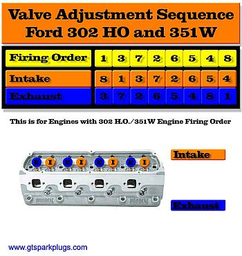 Valve Adjusting Sequence 302 HO and 351W