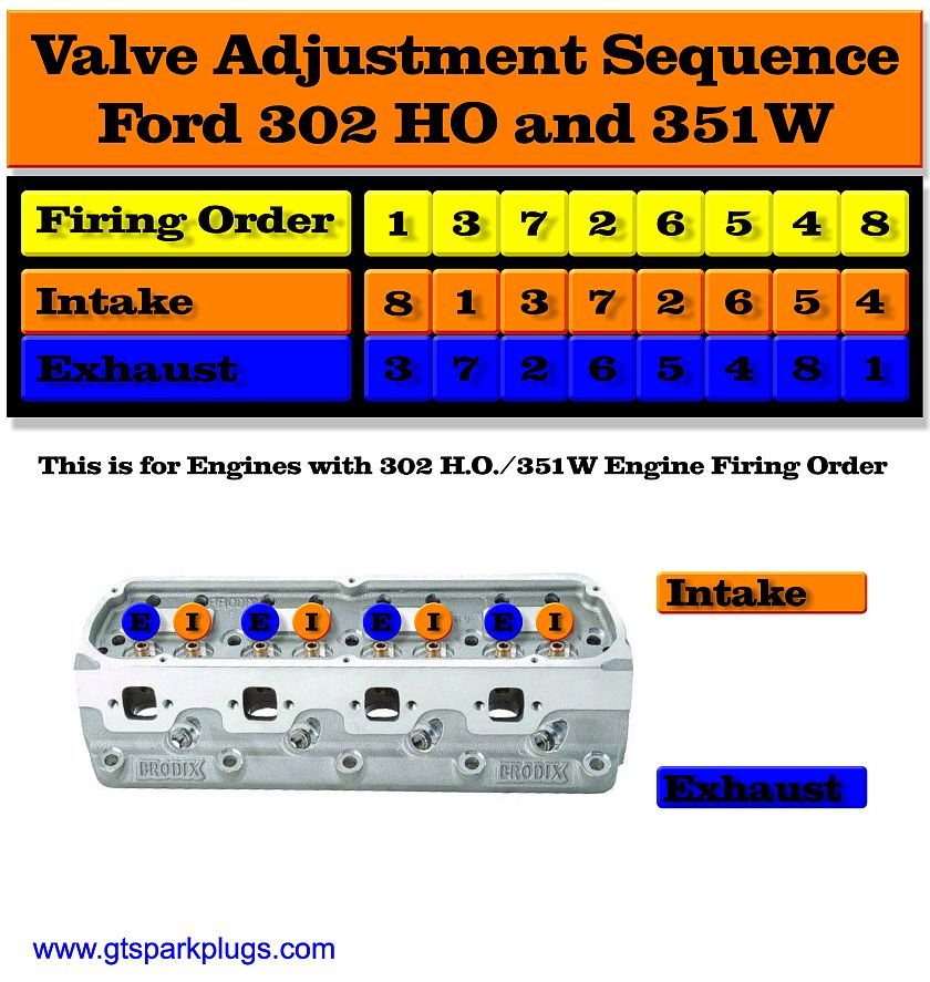 Ford 351W Valve Adjustment ford 302 ho and 351w valve adjusting order gtsparkplugs on 351w engine oil diagram
