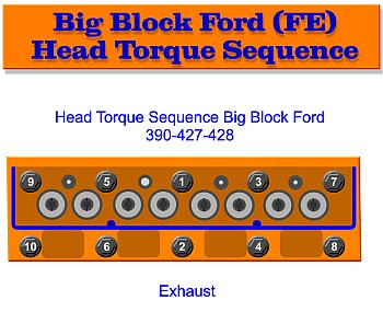 Ford FE Head Bolt Torque Sequence