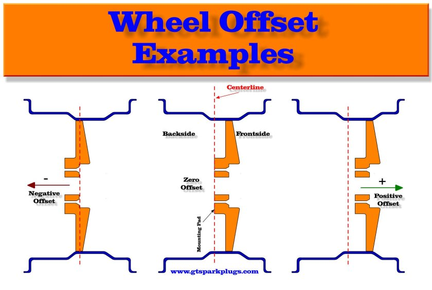 What is a rim offset chart?