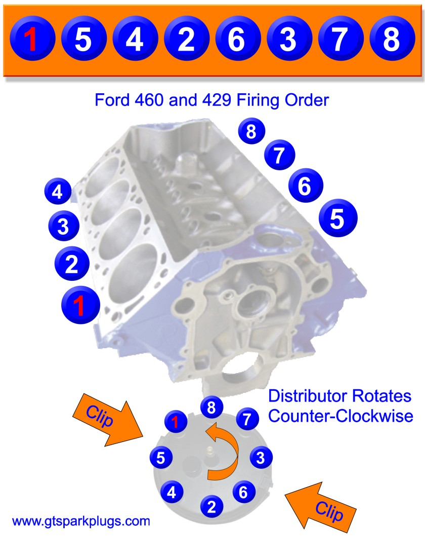 ford 429 and 460 firing order gtsparkplugs rh gtsparkplugs com ford ranger 4.0 spark plug wire diagram ford 4.9 plug wire diagram