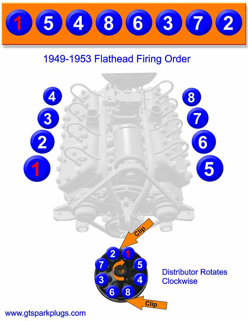 Ford Flathead Firing Order. admision2kt also also likewise besides sgm1115  97 furthermore dsc04810 in addition in addition video output wiring