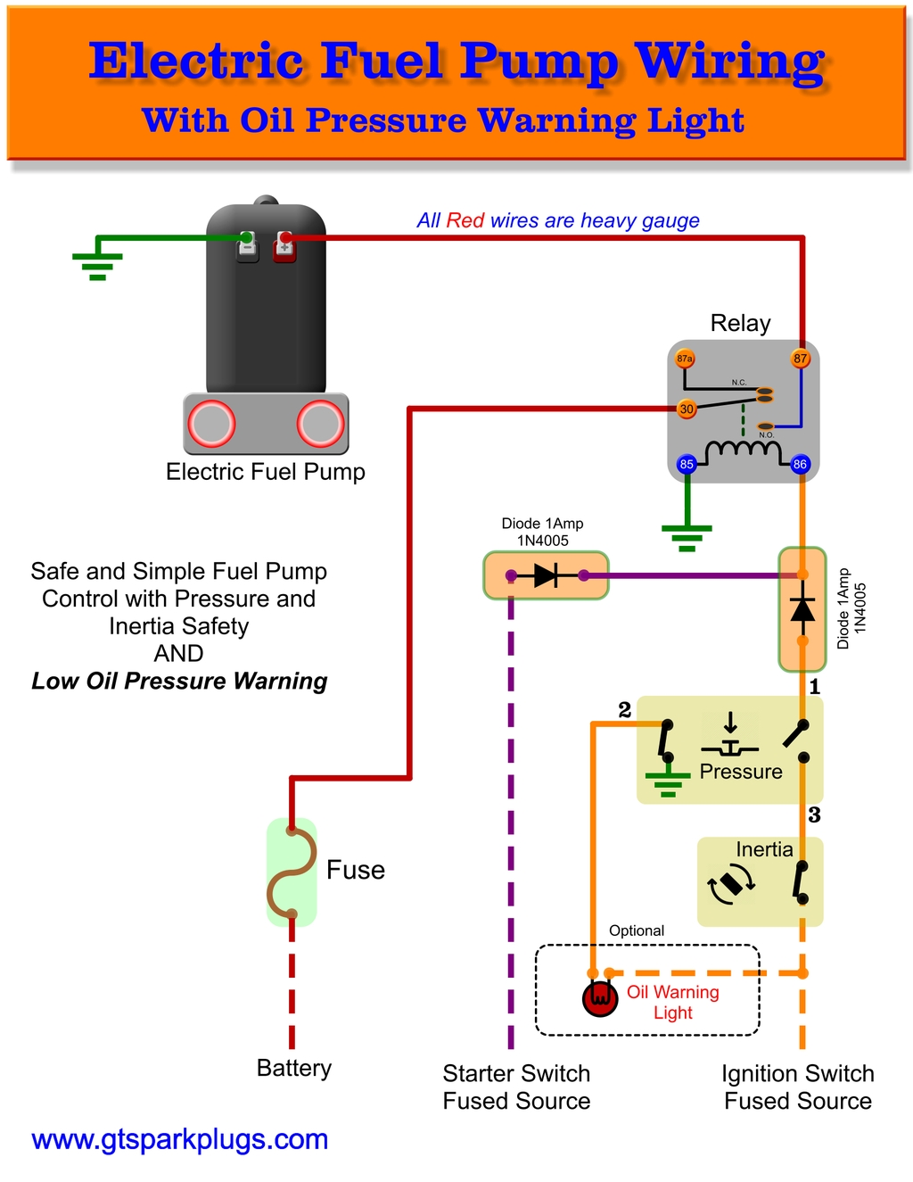 electric fuel pump wiring diagram gtsparkplugs electric fuel pump wiring diagram vw bug this is a simple guide to safer wiring for your electric fuel pump spend some time wiring things up right and in the event of a problem it can save you