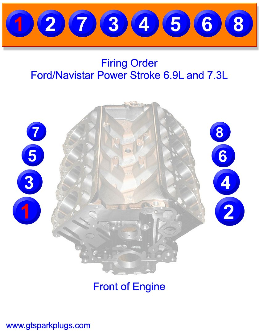 Power Stroke and Navistar 6.9 and 7.3L Firing Order - Powerstroke