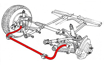 Sway Bar Operation