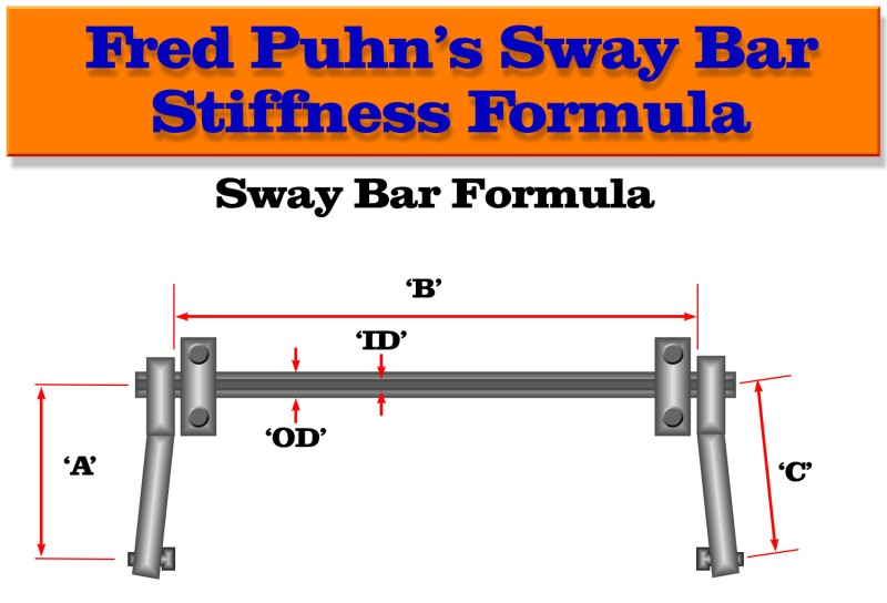 Sway Bar Spring Rate Calculator