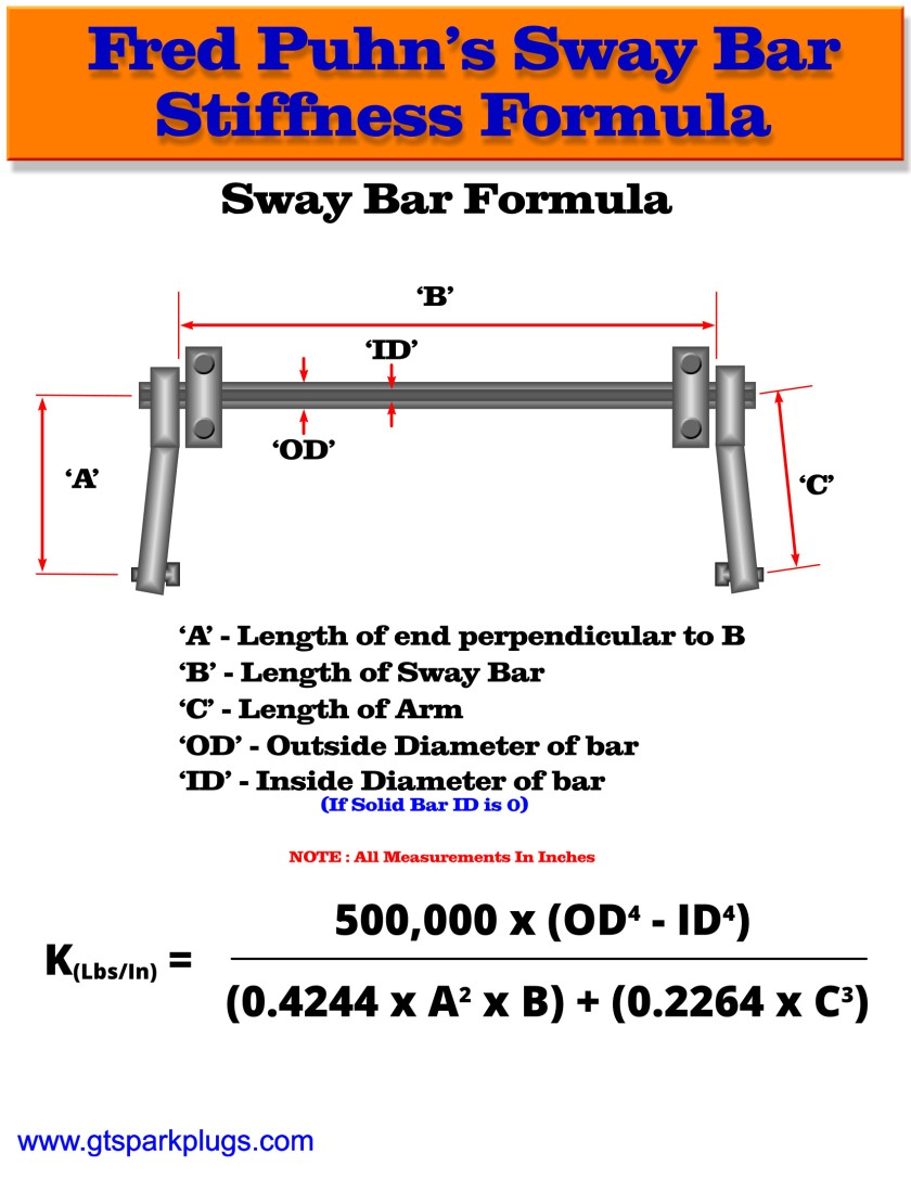 Sway Bar Rate Calculator | GTSparkplugs