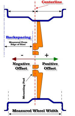 Wheel Offset Calculator >> Backspace to Offset Calculator | GTSparkplugs