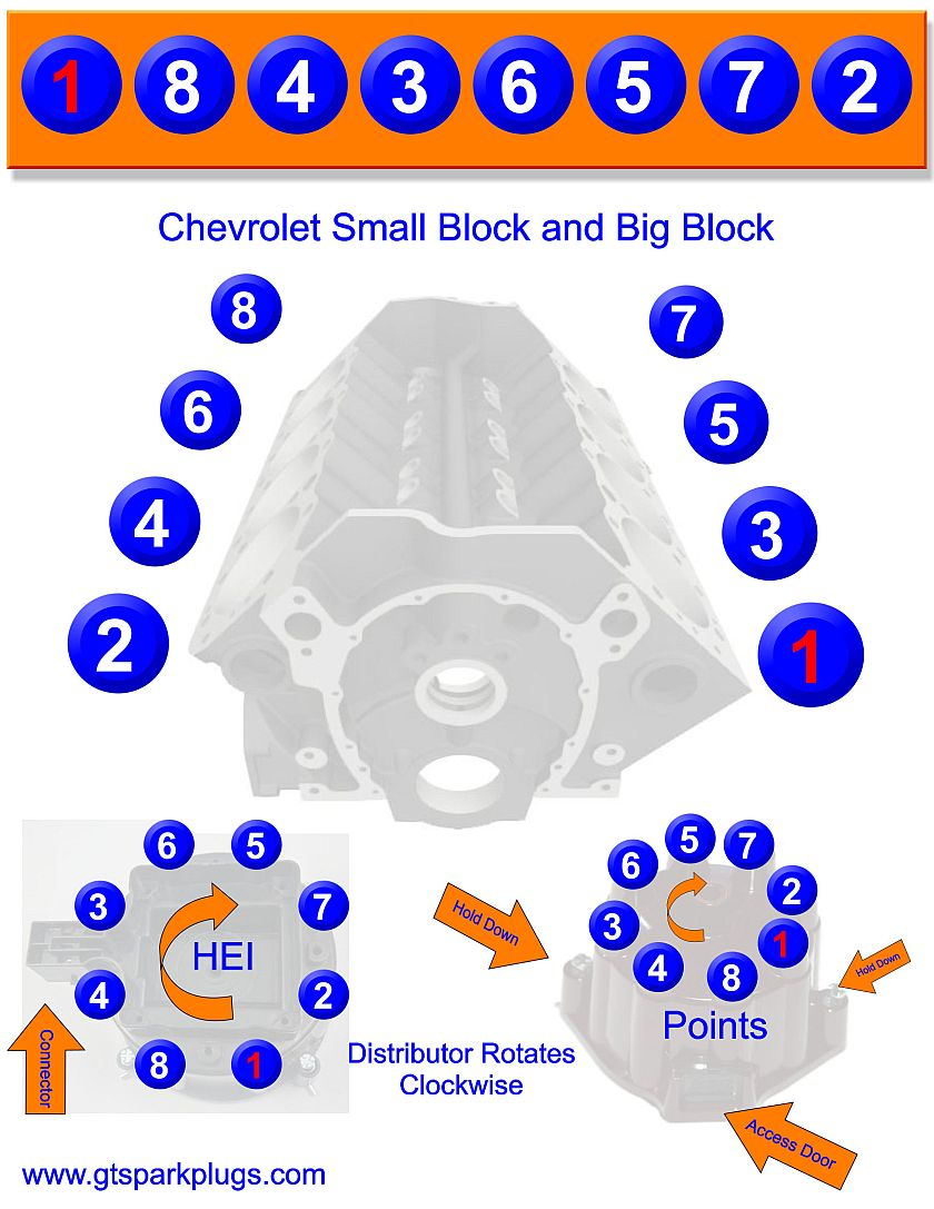 Chevy Sbc And Bbc Firing Order Gtsparkplugs 1965 283 Alternator Wiring Diagram Small Big Block
