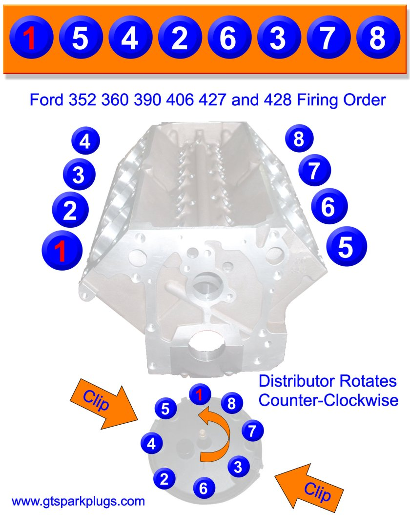 Big Block Ford Fe 390 427 428 Firing Order Gtsparkplugs Wiring Diagram For 1961 Comet And Falcon 6 All Models